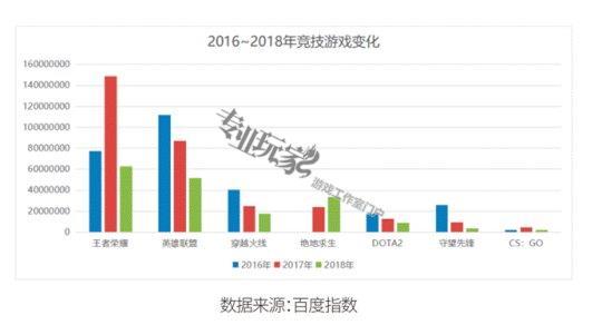 2018年是二次元游戏的爆发年 全年游戏收入2144.4亿